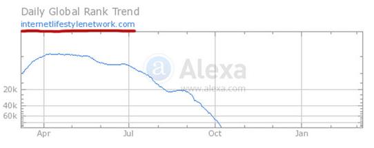 internet_decline_chart