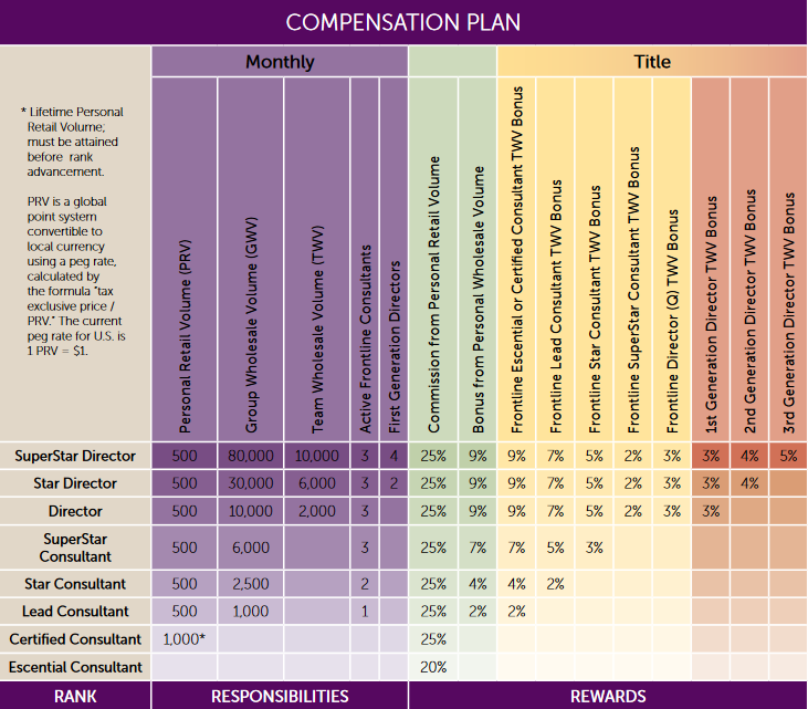 Scentsy Compensation Plan Reviews