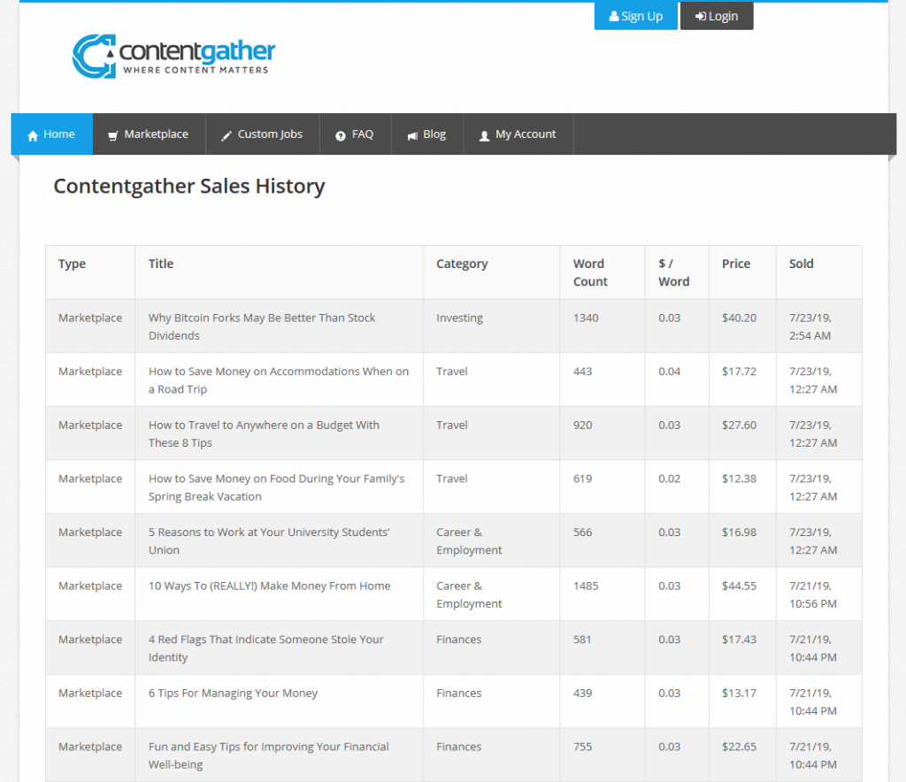 Contentgather Sales History